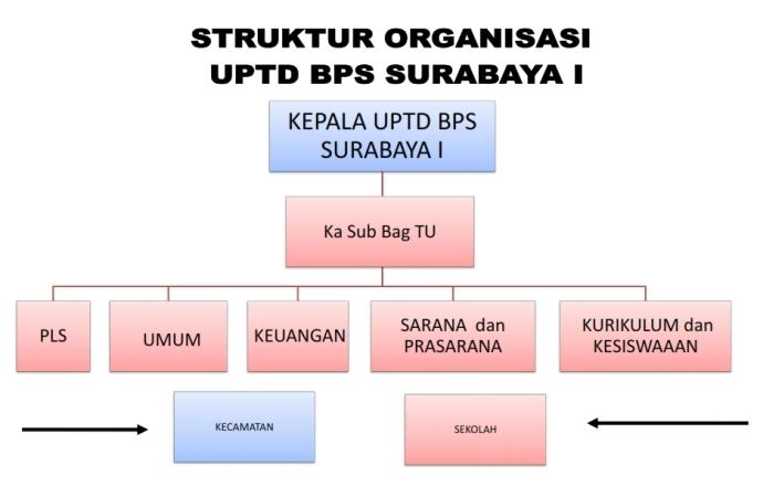 STRUKTUR ORGANISASI UPTD BPS SURABAYA I tuk web_001